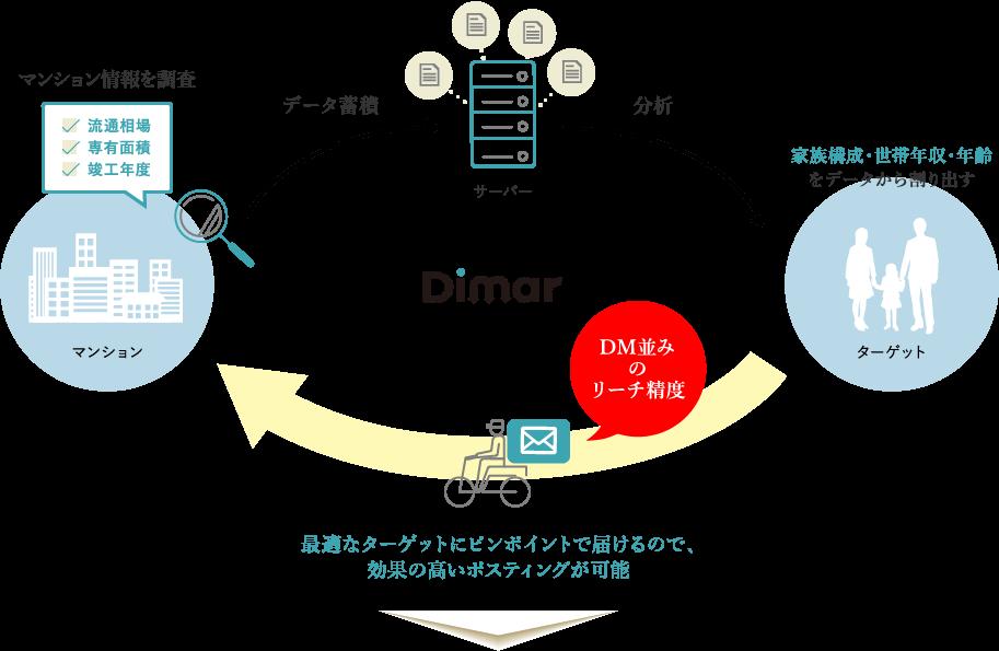マンション情報を調査→データ蓄積→分析→家族構成・世帯年収・年齢 をデータから割り出す→DM並みのリーチ精度→最適なターゲットにピンポイントで届けるので、効果の高いポスティングが可能