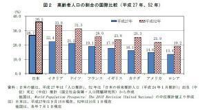 日本の高齢者人口の割合は、主要国で最高