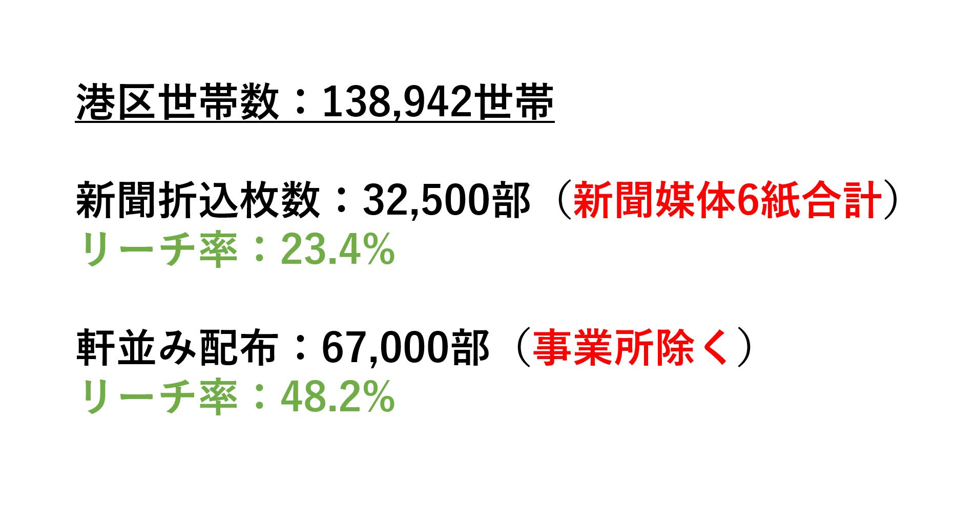 東京都港区の世帯数から折込部数VS軒並み配布を比較