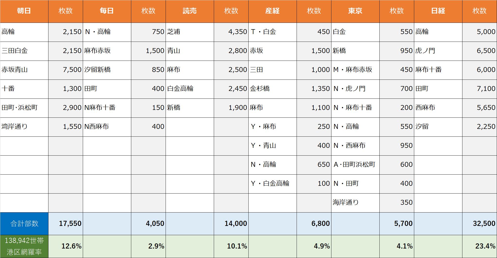 東京都港区折込部数表マーケット網羅率