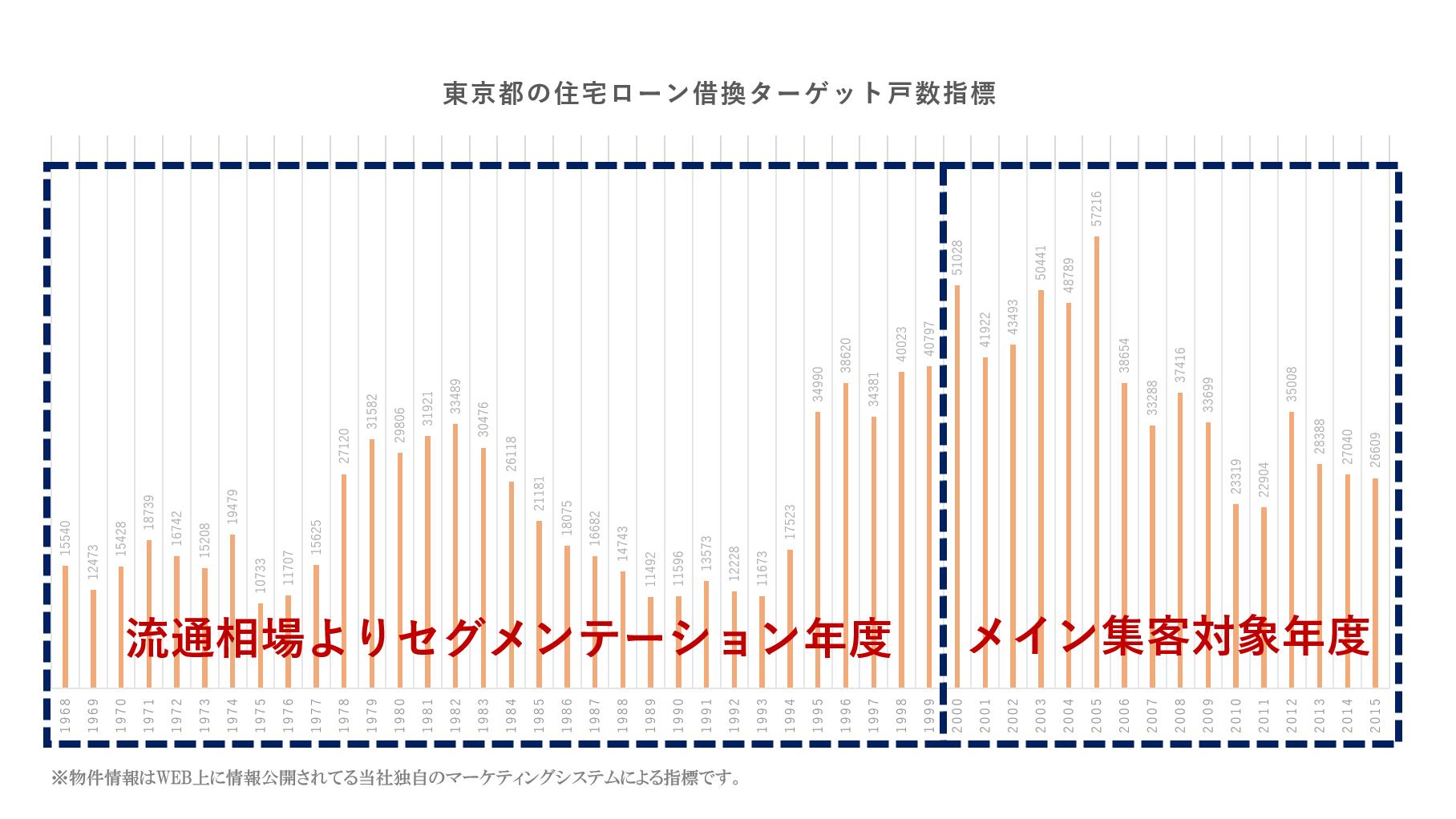 東京都の住宅ローン借換ターゲット戸数指標