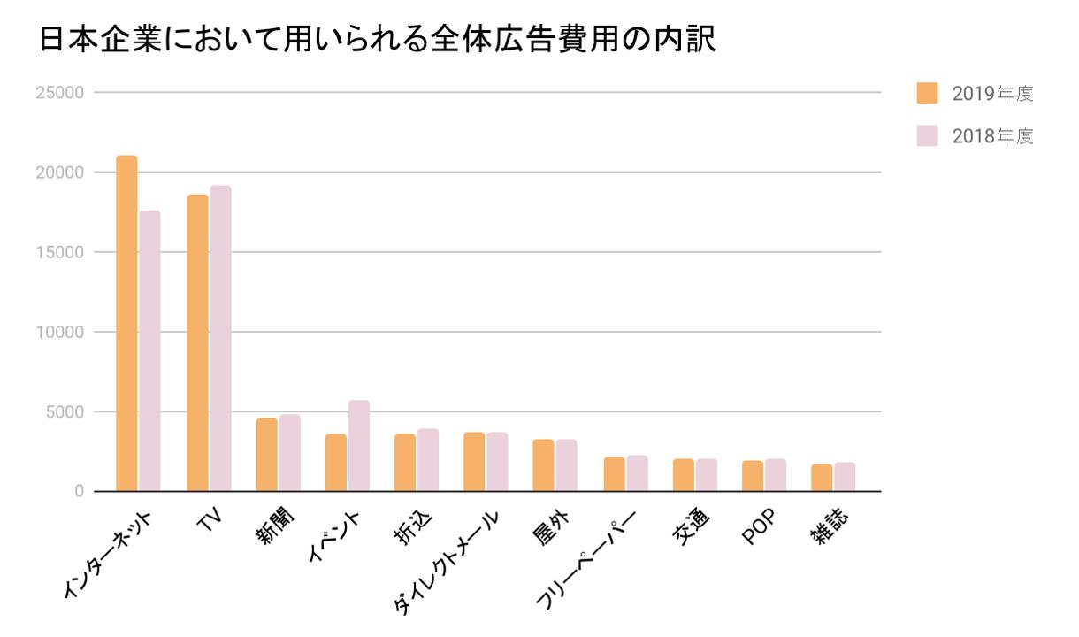 日本国企業で扱われる広告費のグラフ