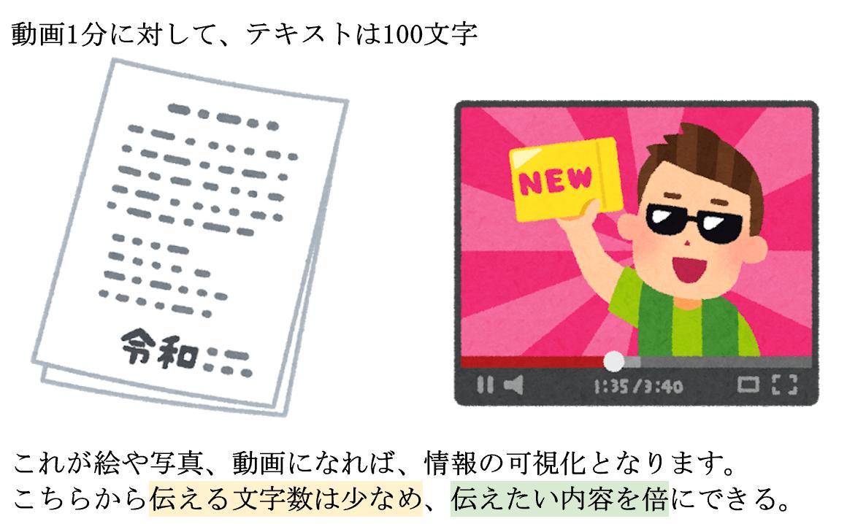 新しいタイプの動画で行うことは『広告を有効活用』『情報の可視化を有効活用』