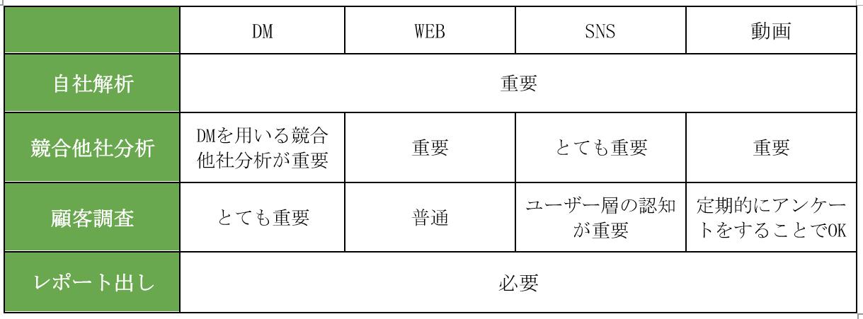 WEB、SNS、動画、DMを比較