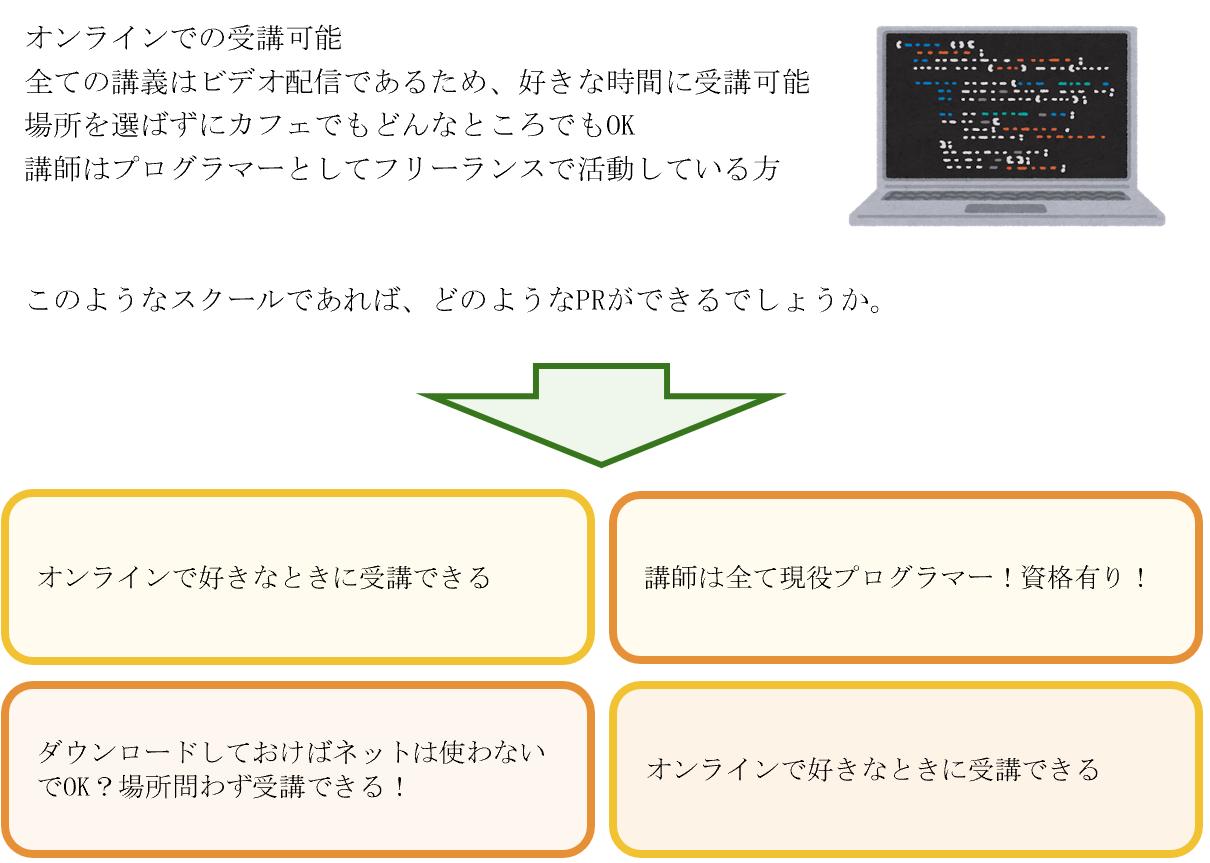 プログラミングスクール集客のプロモーション表